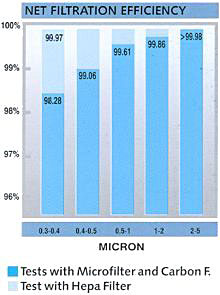 HEPA and Micro Filter Chart